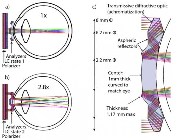 Les premières lentilles de contact avec vision télescopique