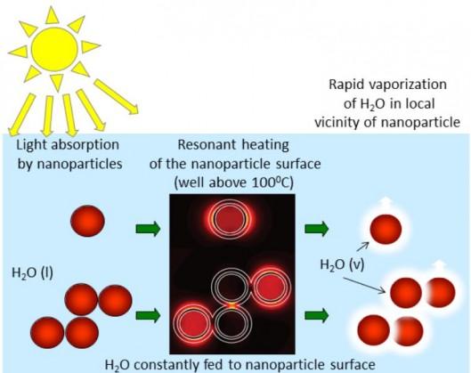 L'énergie solaire pour transformer l'eau en vapeur