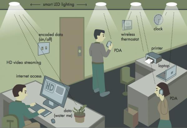 Les scientifiques créent un réseau local de 3Gbps avec les lampes de plafond