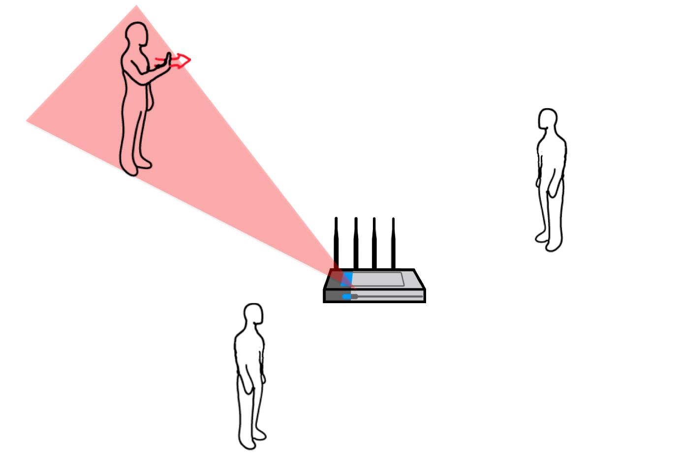 La reconnaissance des gestes par Wi-Fi