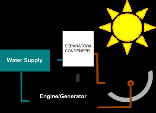 hydroice - schéma de fonctionnement