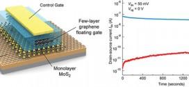 Une mémoire flash combinant le graphène et de la molybdénite