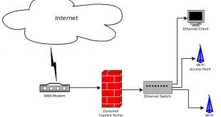 Gérer son trafic réseau avec Zeroshell